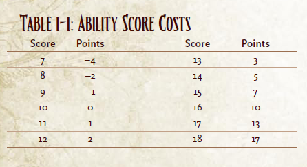 Ability score costs