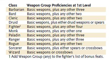 Weapon groups