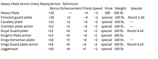 Heavy plate armor 4e