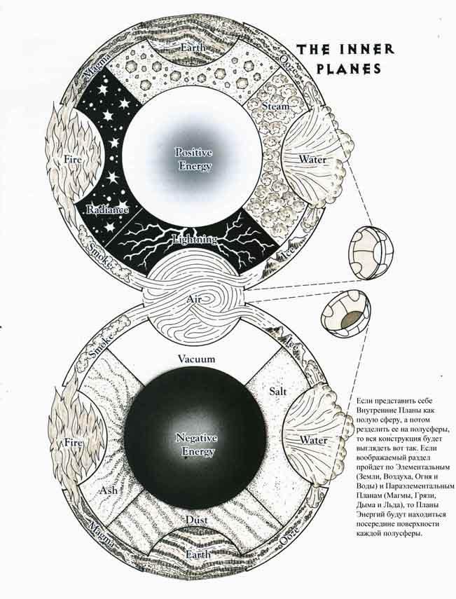 Inner planes map