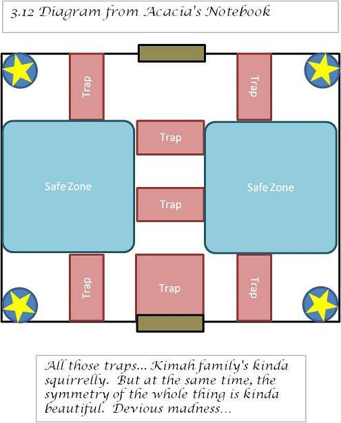 Acacia diagram 3.12