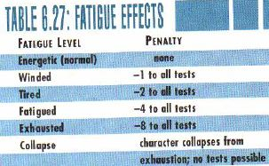 Fatigue effects
