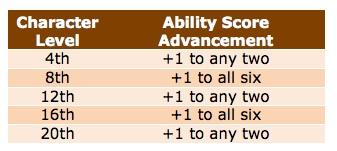 Ability score advancement
