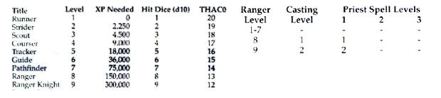 Ranger info