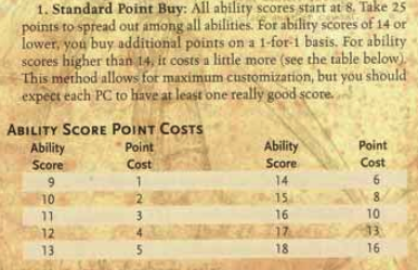 Standard point buy system