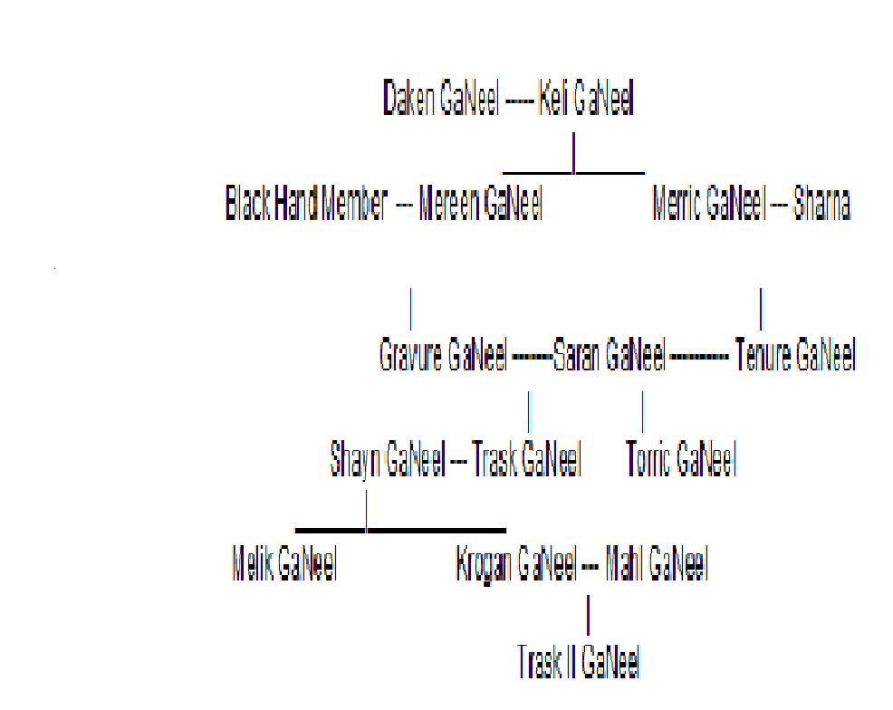 Kriv family tree