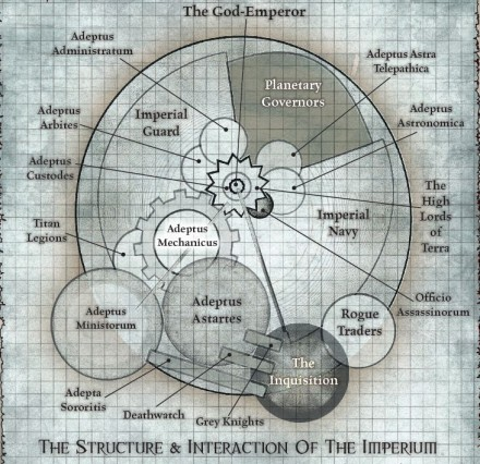 Structure of the imperium of man