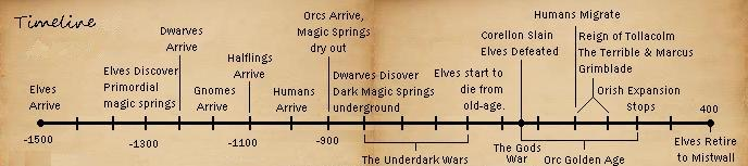 Ancient timeline